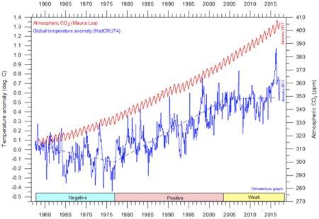 Expressen ljuger med NOAA 2