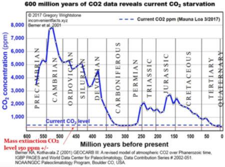 Expressen ljuger med NOAA 3