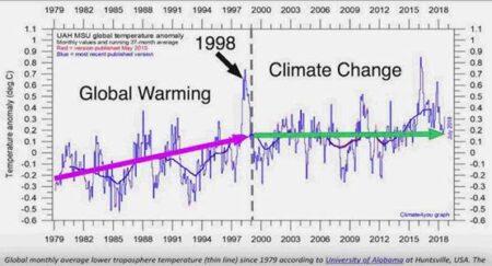 Om Klimatförändringen 2