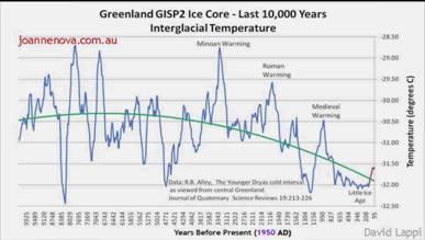 Om Klimatförändringen 4
